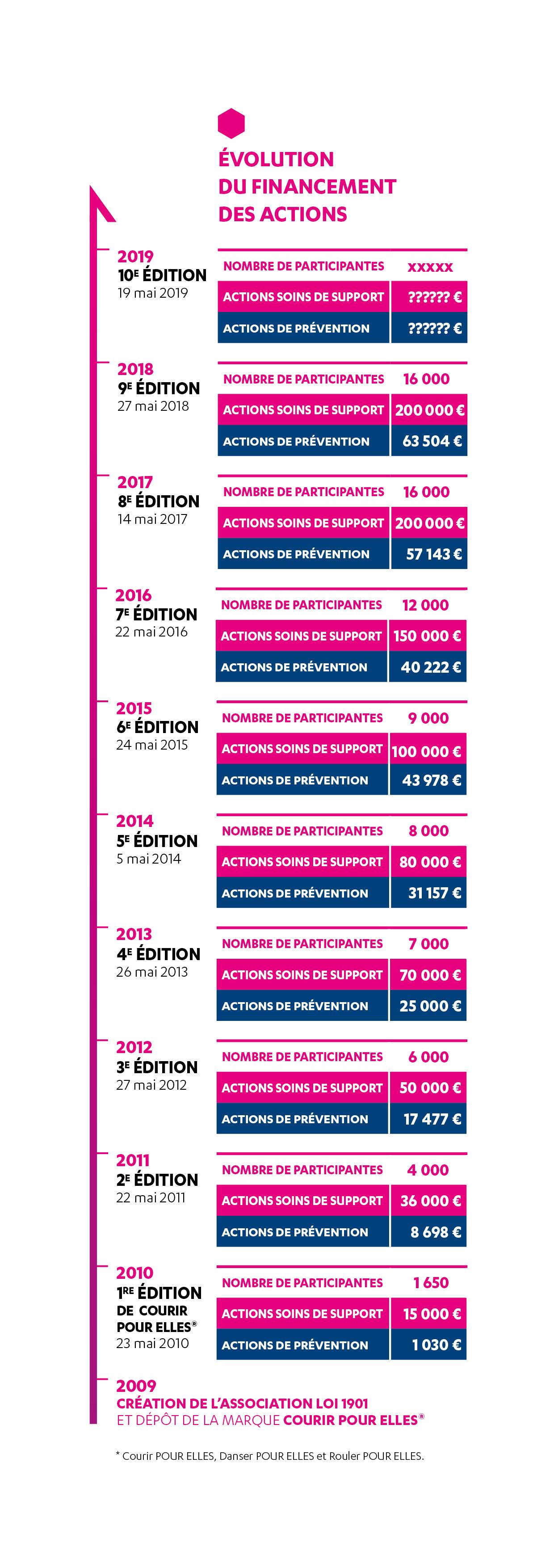 Evolution participantes Courir Pour Elles depuis lancement association